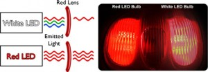 Lens color diagram